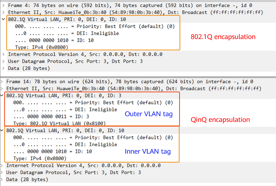Comparison between a 802.1Q packet and a QinQ packet