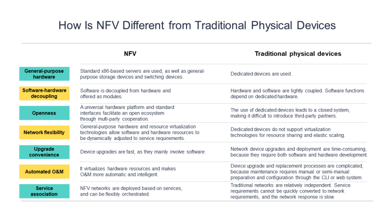 Differences between NFV and traditional physical devices