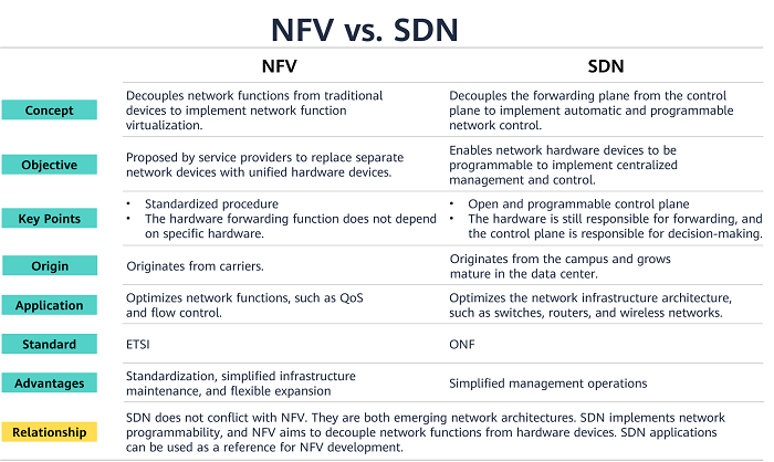 What are the differences between NFV and SDN?