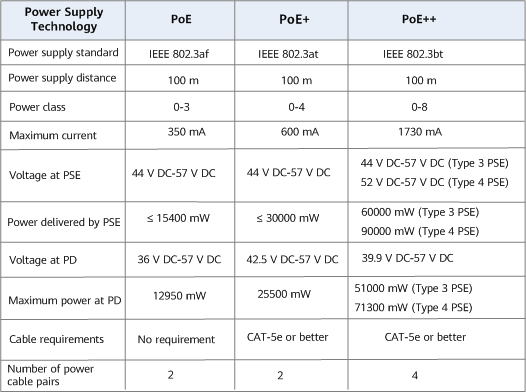 Technical specifications of PoE standards