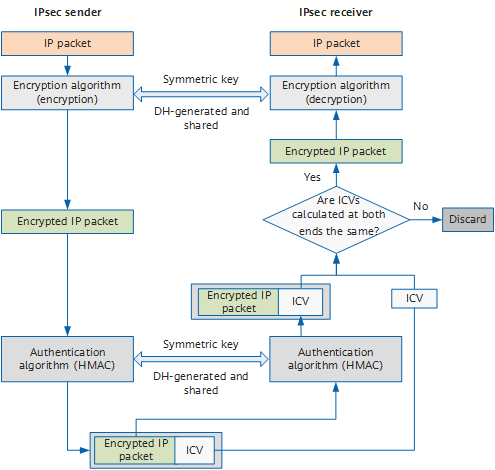 IPsec encryption and authentication process