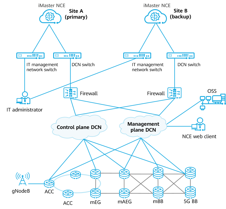 Using NCE to simplify network O&M