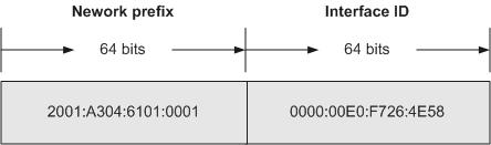 Structure of the IPv6 address 2001:A304:6101:1::E0:F726:4E58