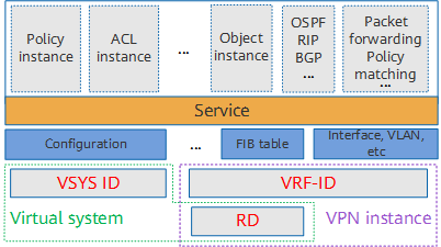 Logical relationship between a virtual system and VPN instance