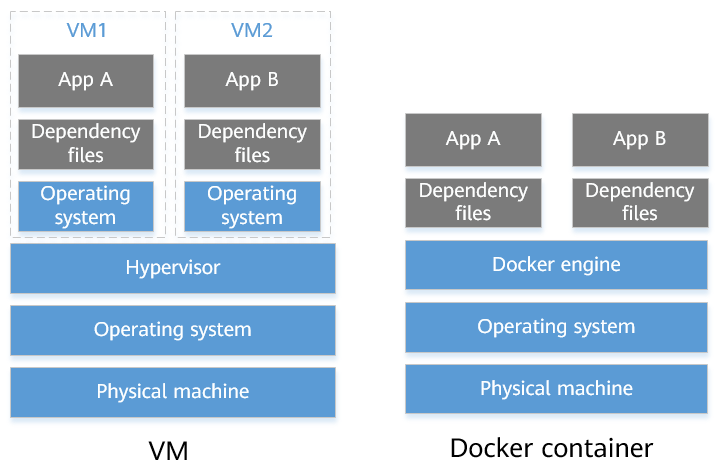 Comparison between VMs and Docker containers