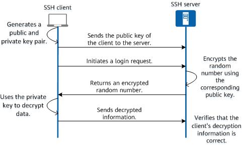 SSH key authentication-based login process