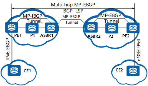 Inter-AS 6PE Option C networking