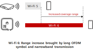 Range increase brought by long OFDM symbol and narrowband transmission in Wi-Fi 6