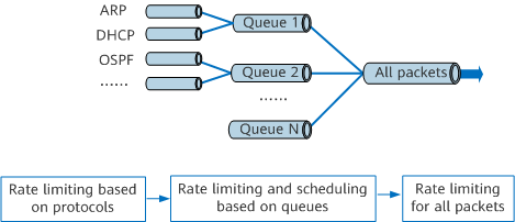 Rate limiting for packets sent to the CPU