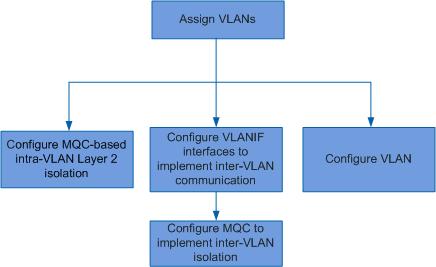 Summary of VLAN Configuration Tasks - AR1000V V300R003 CLI