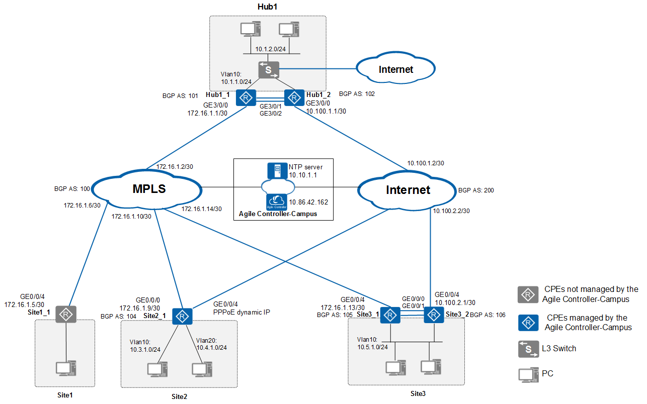 Example for Building an SD-WAN Network for an Enterprise Tenant - SD