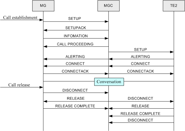 Call Flow of ISDN - Voice Feature Guide 01 - Huawei