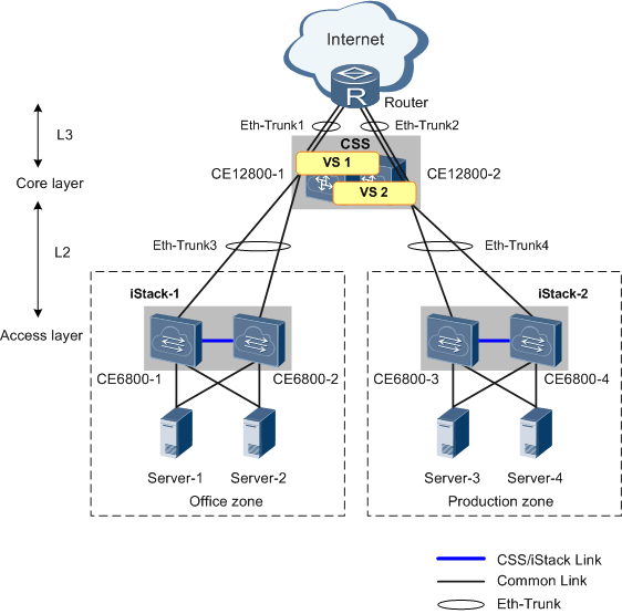 Example for configuring css and vs to build a data center network figure 1 1 networking diagram of configuring css and vs ccuart Choice Image