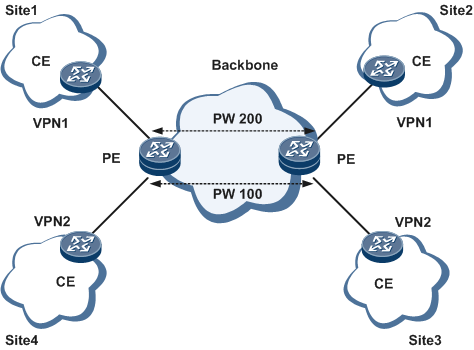 Heterogeneous VPWS - NE05E and NE08E V300R005C00 Feature Description