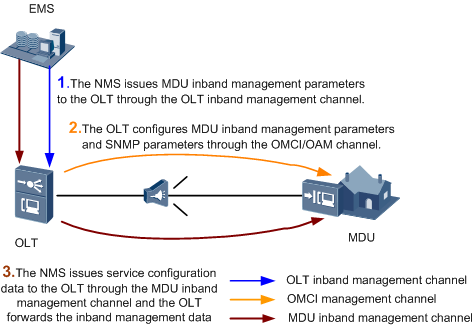 GPON Terminal Management - GPON Special Topic 02 - Huawei