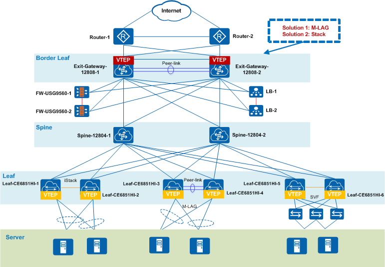 CloudEngine 12800, 12800E, 8800, 7800, 6800, and 5800 Series